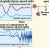 Estabilidade Angular e de Tensão de Sistema Elétricos (Teoria e Prática)
